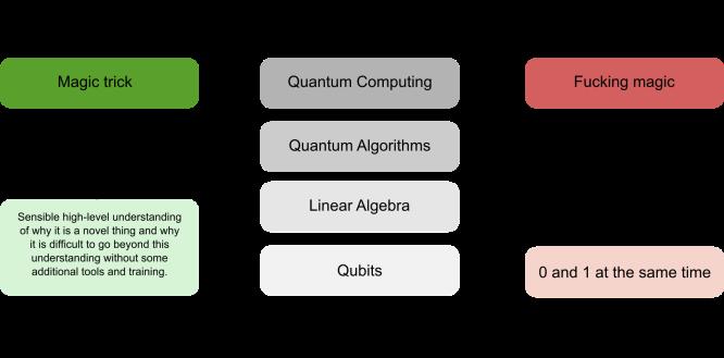 The real magic of quantum computing – Chris Ferrie